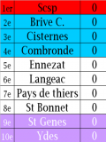 Auvergne 1ère série